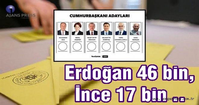 İŞTE  ADAYLARININ MEDYA KARNESİ..